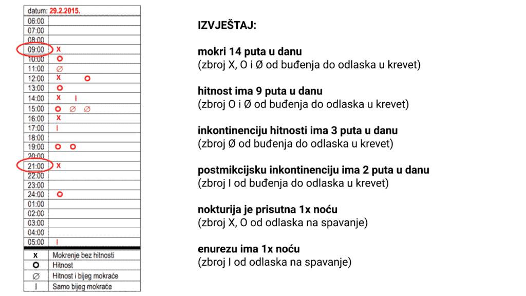 dnevnik kontinencije praktični primjer